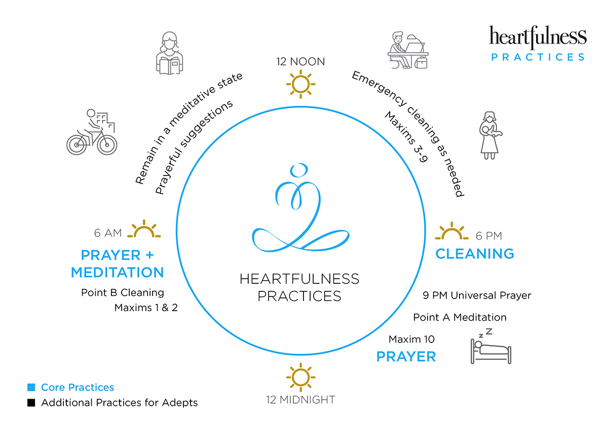 Heartfulness Practices